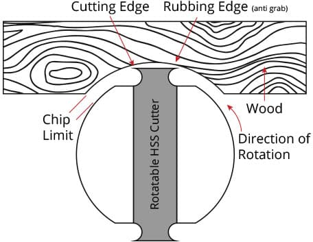 Arbortech Ball Gouge diagram