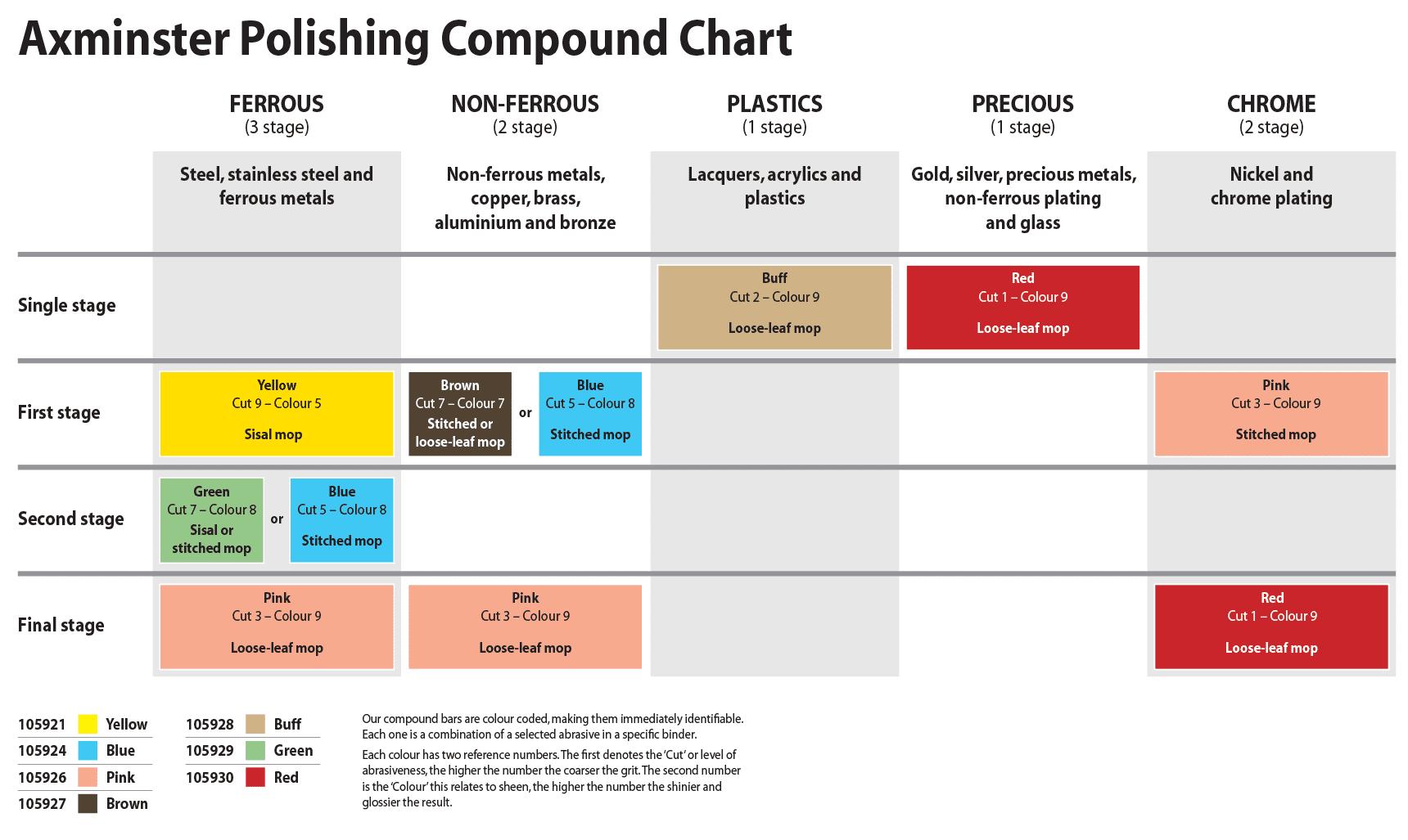 Axminster Polishing Compound Data Sheet